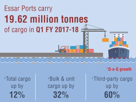 Essar Ports registers 12% Q-o-Q growth in cargo in Q1 FY17-18