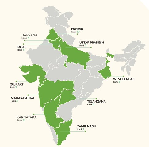 USGBC releases list of India's Top 10 States for LEED