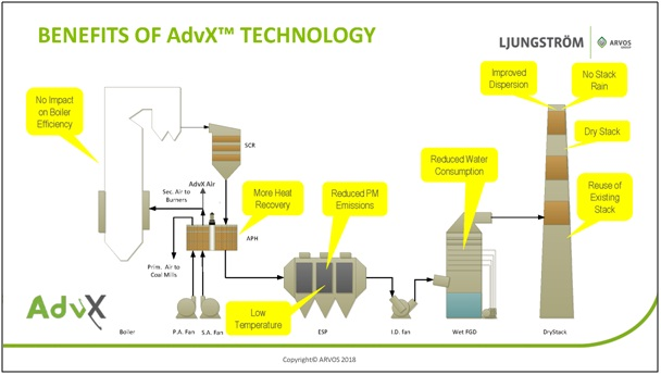 Innovative technologies to improve efficiency of thermal power plants